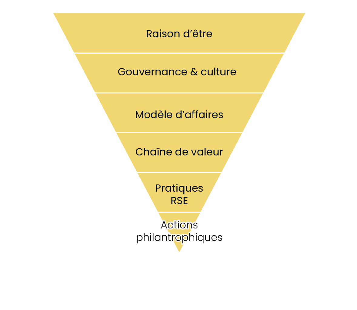 Pyramide d'amplification de l'impact